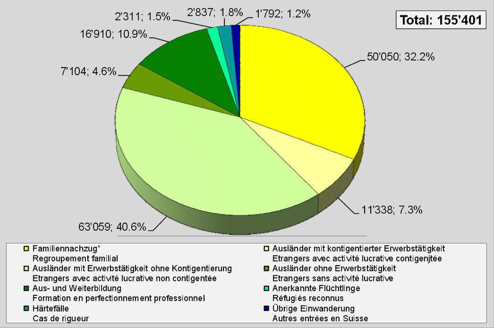 Einreisen nach Einwanderungsgrund. Grafik: BFM