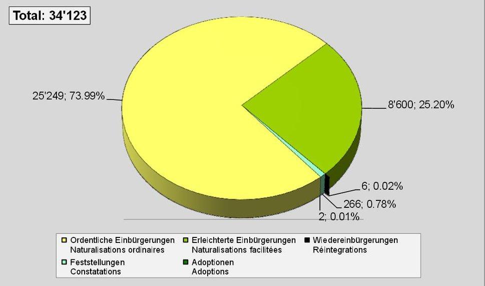 Erwerb des Schweizer Bürgerrechts. Grafik: BFM
