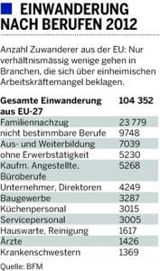 Bundesrat verschätzte sich: Es kommen 70'000 statt 10'000 Ausländer pro Jahr
