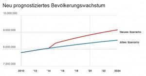 Bereits 2023 neun Millionen Einwohner in der Schweiz?