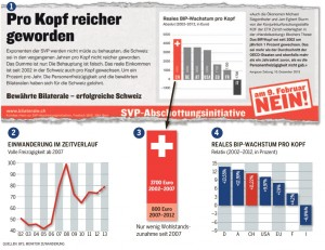 Die Schweiz wird reich getrickst